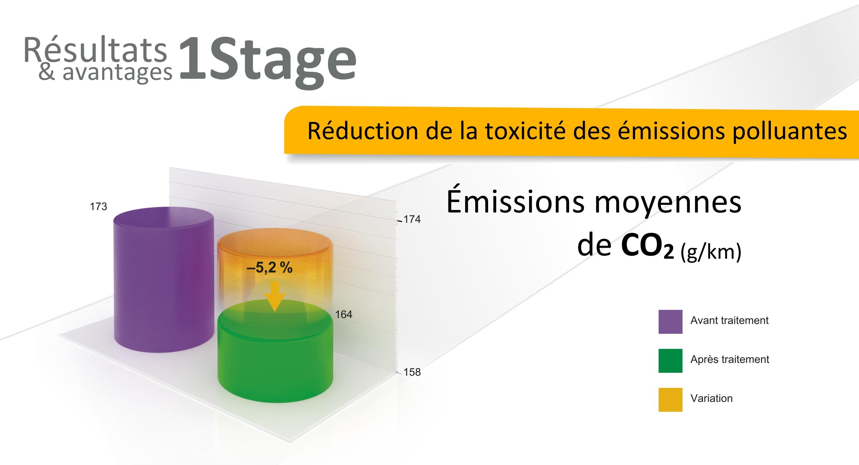 avantage revitalizant xado reduction des emissions polluantes