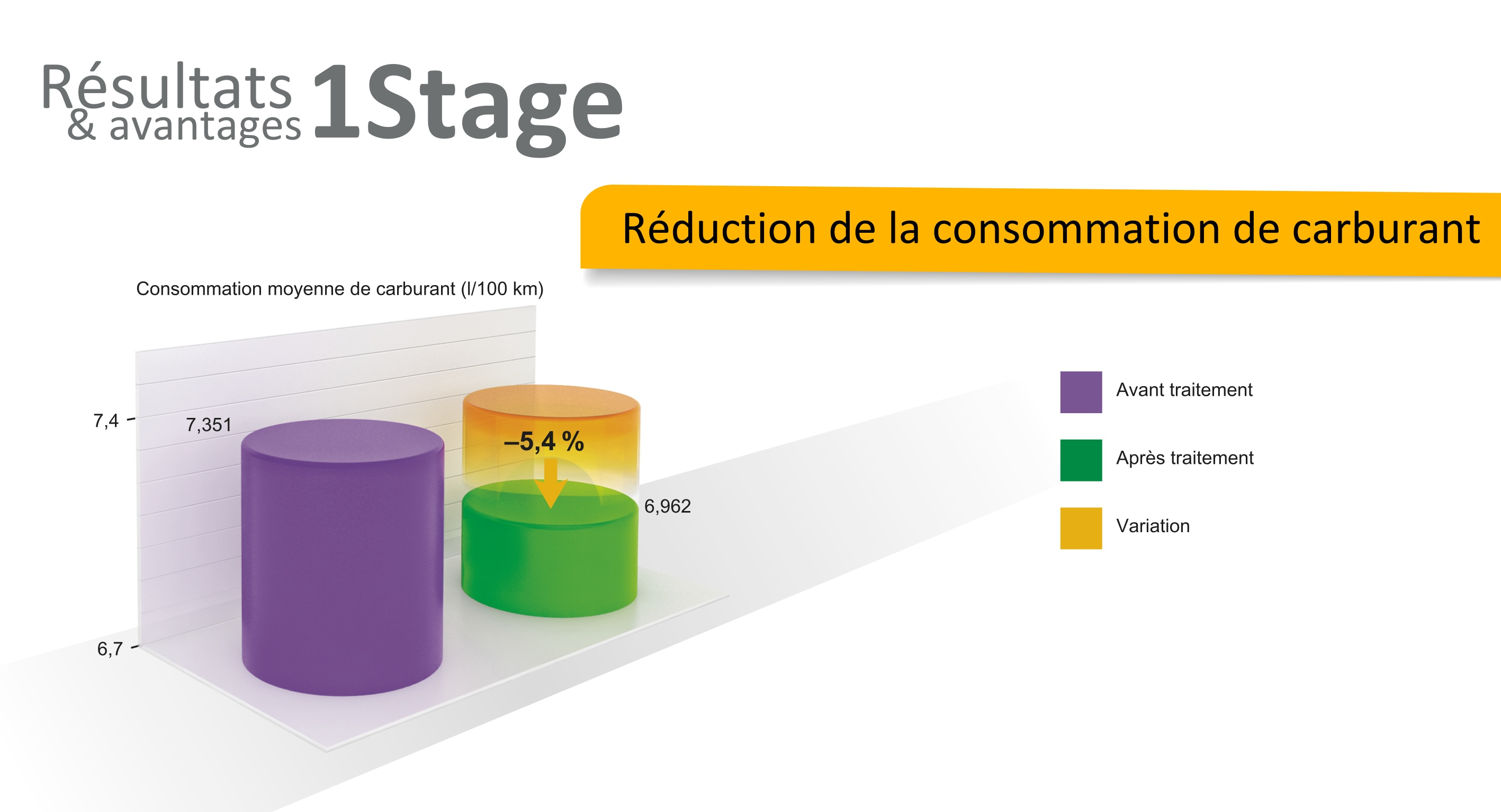 avantage revitalizant xado reduction consommation carburant