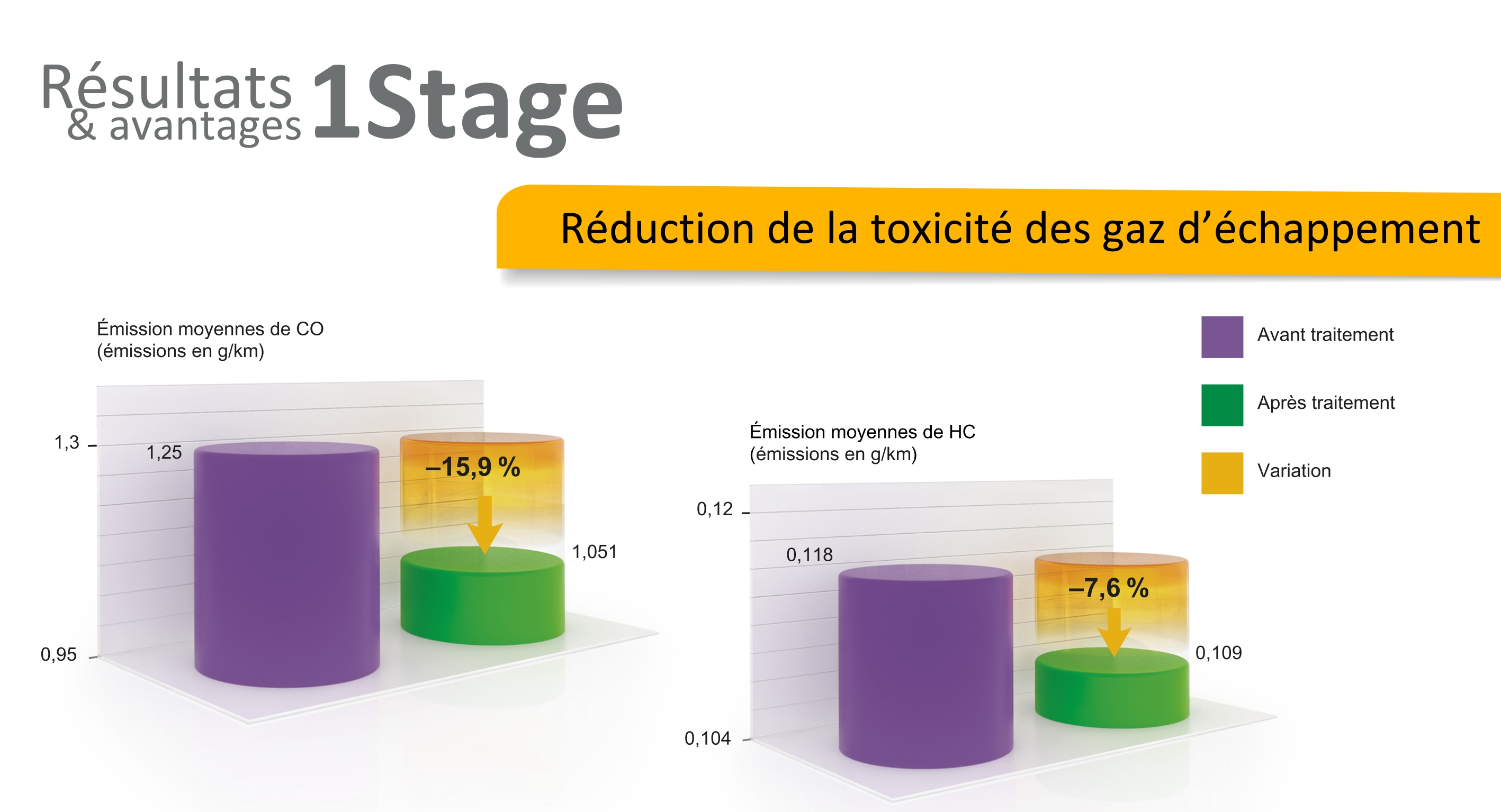 avantage revitalizant xado reduction toxcicité gaz echappement