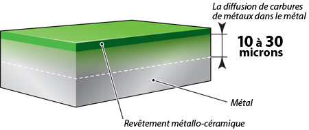 xado-diffusion-carbures-dans-metal