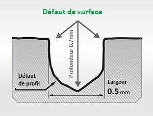 schéma du défaut avant revitalisation